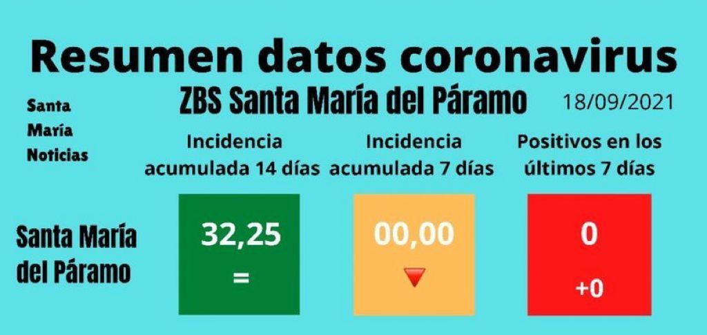 Santa María del Páramo celebra el éxito de organización de las fiestas con medidas anti Covid, cuya incidencia es cero  después de tres semanas